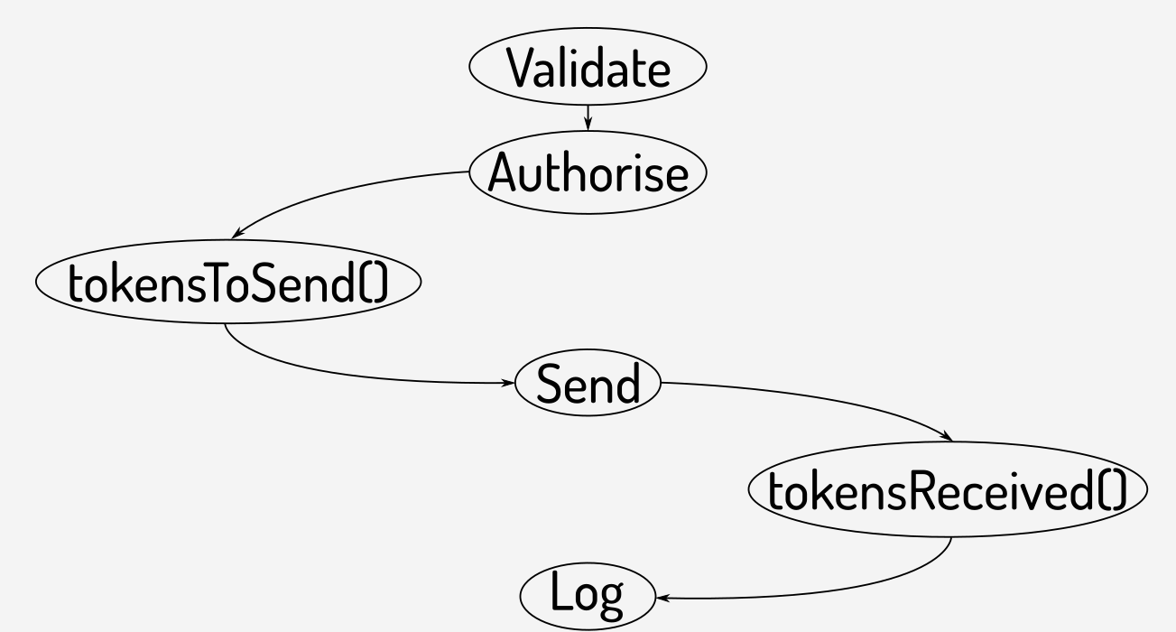 image from Understanding ERC-777 token contracts