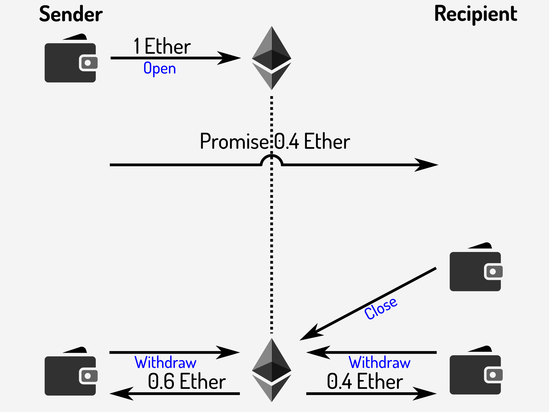 image from Building Ethereum payment channels