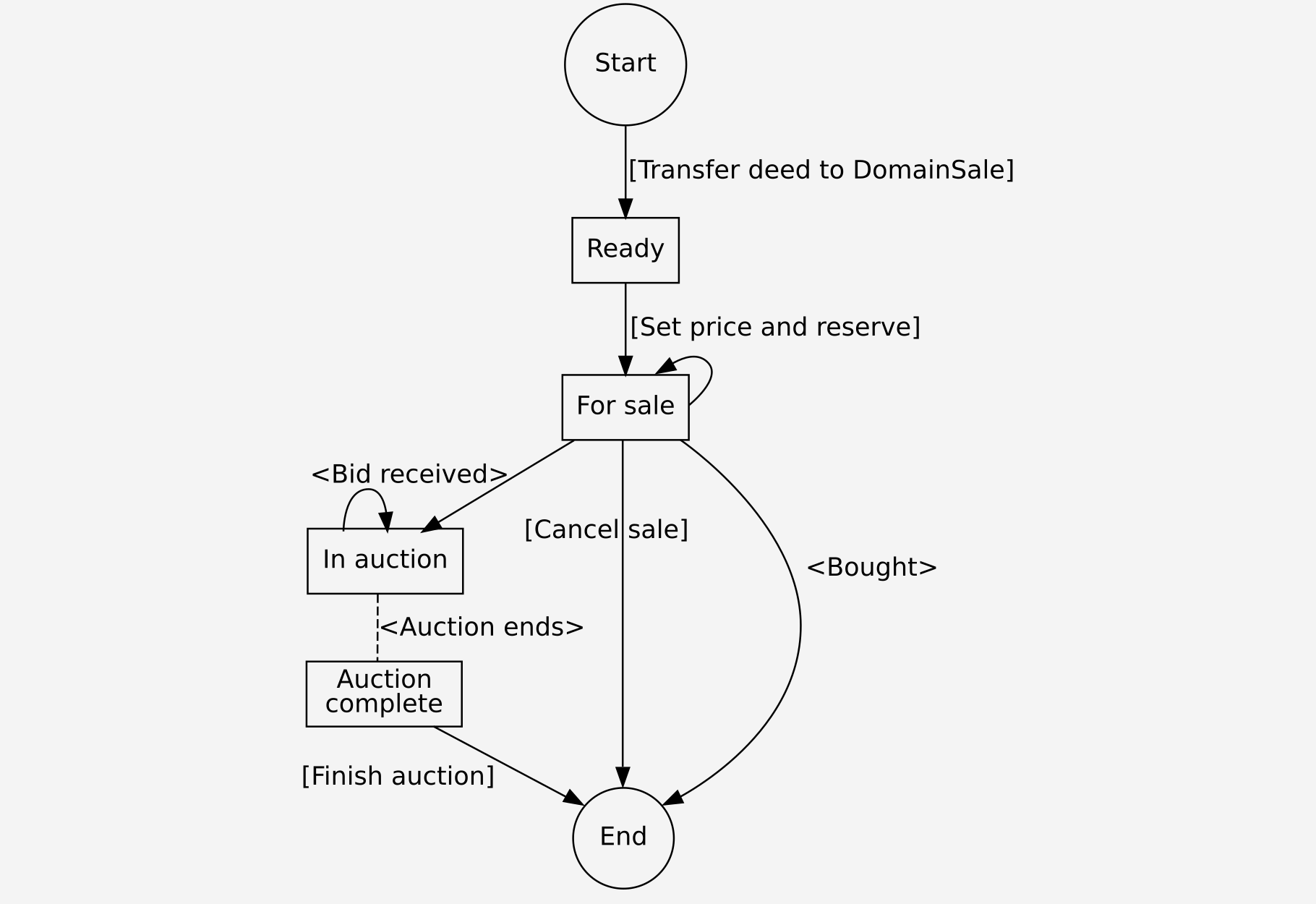 DomainSale process for sellers. Actions carried out by the seller are wrapped in square brackets. Actions carried out by other entities are wrapped in angular brackets