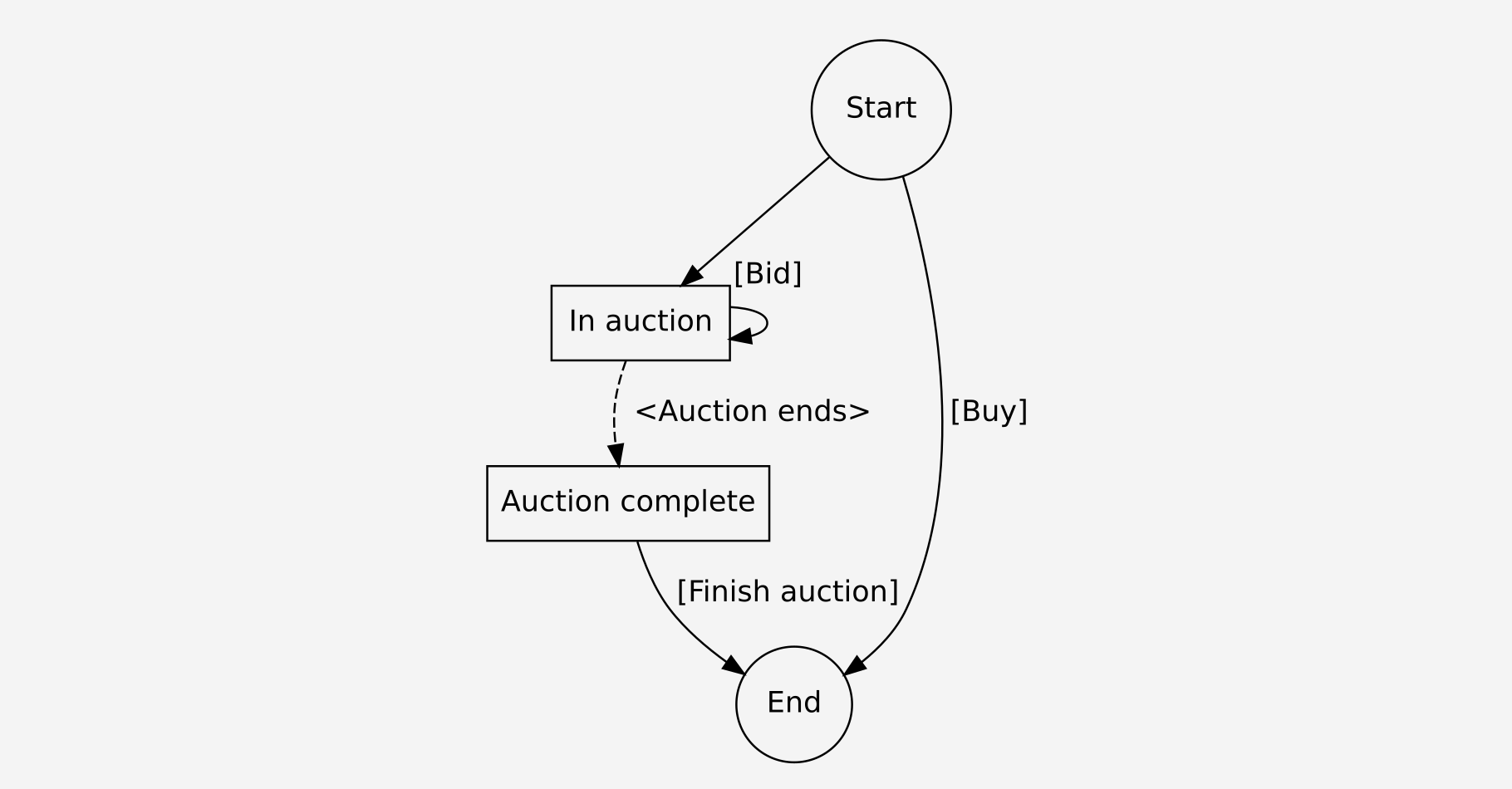 DomainSale process for buyers. Actions carried out by the buyer are wrapped in square brackets. Actions carried out by other entities are wrapped in angular brackets