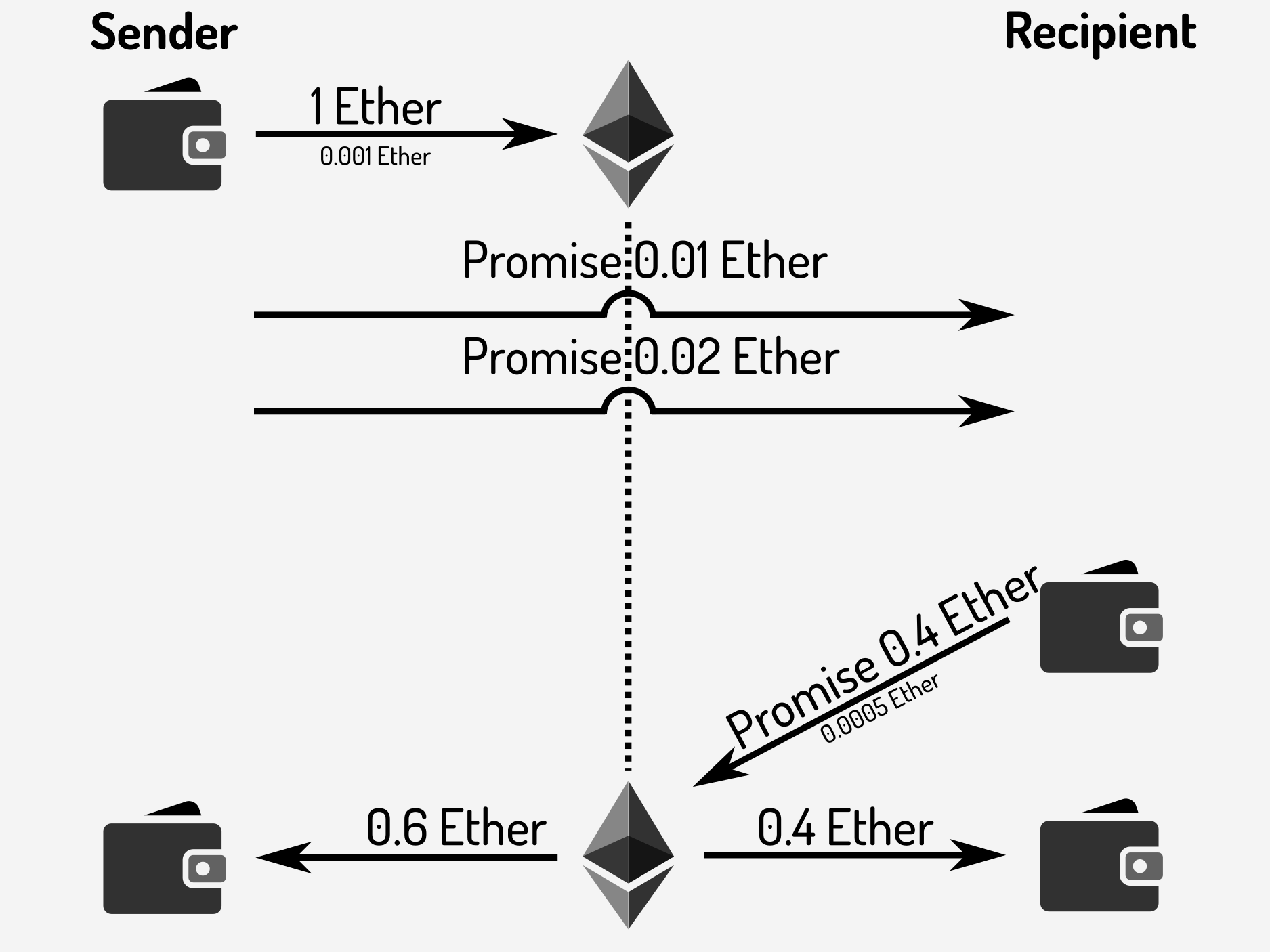 image from Introduction to Ethereum payment channels