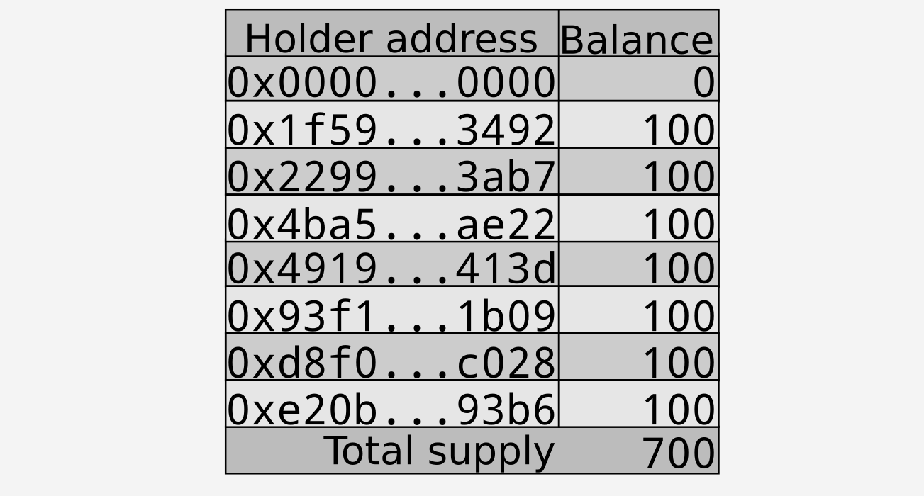 List of addresses and their token balances