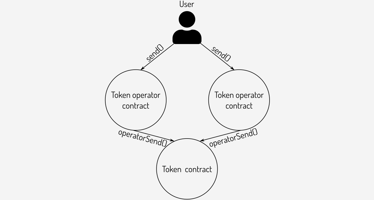 Sending tokens via a token operator contract