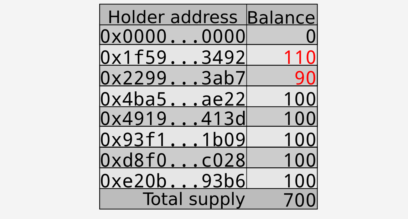 Transfer of 10 tokens from $0x2299…3ab7$ to $0x1f59…3492$; changes shown in red