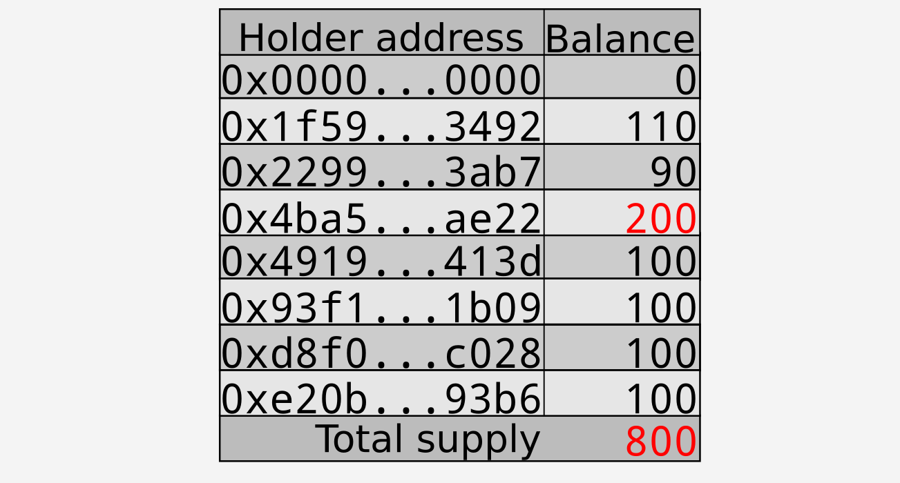 Minting 100 tokens to $0x4ba5…ae22$; changes shown in red