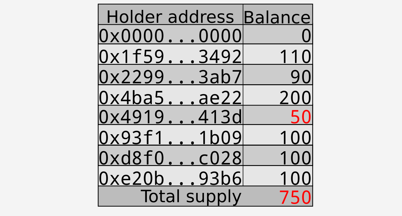 Burning 50 tokens of $0x4919…431d$; changes shown in red