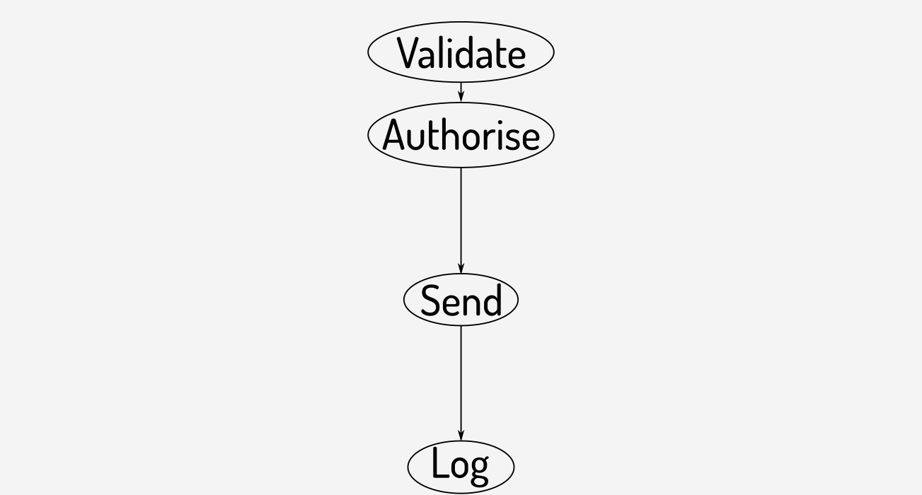 Common flow for sending tokens